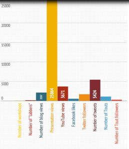 Media lab stats